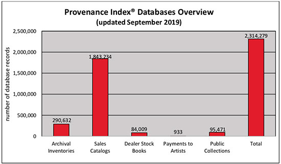 Provenance Index Databases (Getty Research Institute)